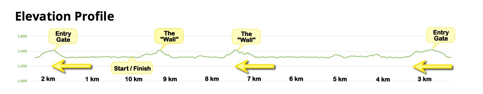 10K Race Elevation Profile